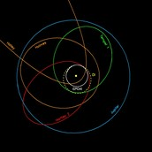 Planets vs comet
