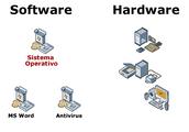 ¿Que es el Softaware?            ¿Que es el software de Sistema y que es el software de Aplicación?