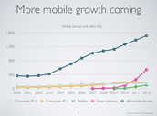Growth of mobile phone sales