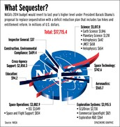 Financial Breakdown of NASA