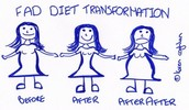 What are some negative consequences to fad diets?