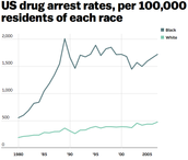 U.S drug arrests of each race.....