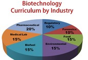 Biotechnology Is Incripted Everywhere