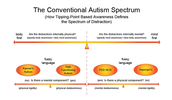 Autism's Effect