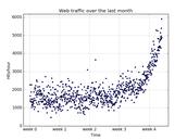 Raw Statistical Aggregate Data