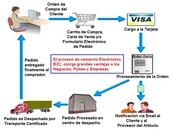 Segunda Ventaja (Comunicaciones comerciales por vía electrónica)