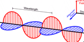 What are electromagnetic waves and how are they set apart?