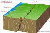 Tectonic plates shifting together