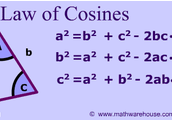 The Co-Sine Law