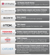 Other Asian companies that helped apple production