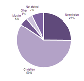 England Religions In Circle Graph