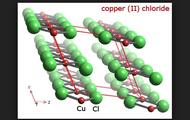Copper chloride CuCl2