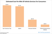 Cost of Self Driving Cars
