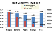 Fruit Density VS. Fruit Iron