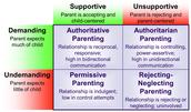 Slide #1: Authoritative Parenting