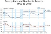 How we know the poverty rate