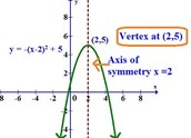 Vertex Form and Graphing it
