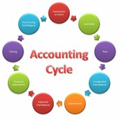 The steps to the accounting cycle