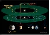 Orbit Path of Kepler 452b