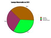percentage de parsonne qui parle launge maternelle