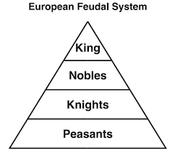 What was European Feudalism?