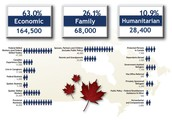 What is Canada's Immigration rate?