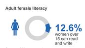 Adult female literacy 2000
