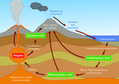 Place in Rock Cycle