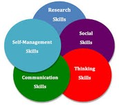Strategies, Skills and Attitudes found in the library program