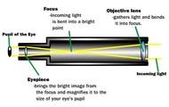 Refactoring Telescope
