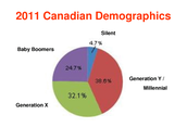 Canadian Demographic in 2011