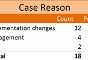 Cases by Reason