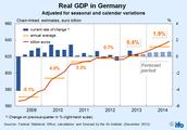 Examples of Leadership by Merkel