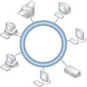 ring network !