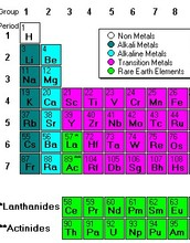 Facts About Alkaline Earth Metals