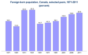 Canadian immigrant place of birth 1970-2016