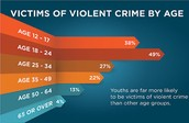 Young Adults are more likely to be the victim