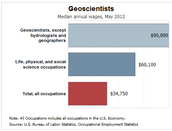 Geoscientists is another name for Paleontologists