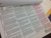 STAAR Rubric Used to Score at Lincoln