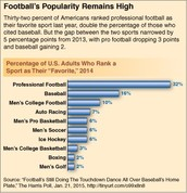 Football is top best