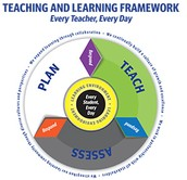 A great suggestion for refreshing work is to relook at the T&L framework: