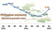 The philippines economy growth