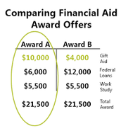 Comparing Financial Aid Packages!