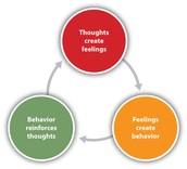 Cognative Behavioral Therapy