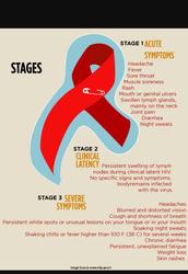 Aids Progression