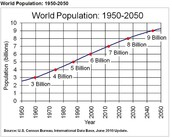 Population Chart Over 100 years