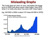 what is a misleading graph