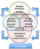 Integrated Design to Build Content Knowledge, Vocabulary Density, and Deeper Comprehension