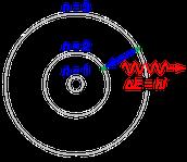 Modèle atomique
