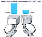 Water Usage from Toilet